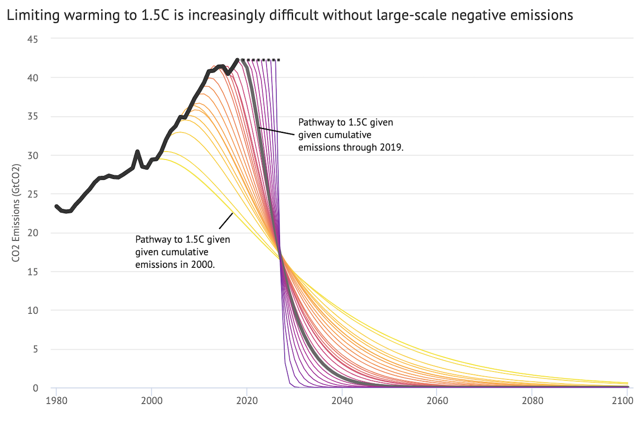 The 2010s were another lost decade on climate change